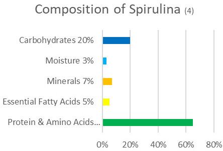 Spirulina For Hair Growth